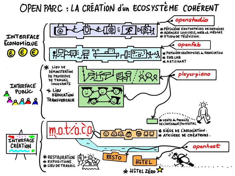 Openparcecosysteme
